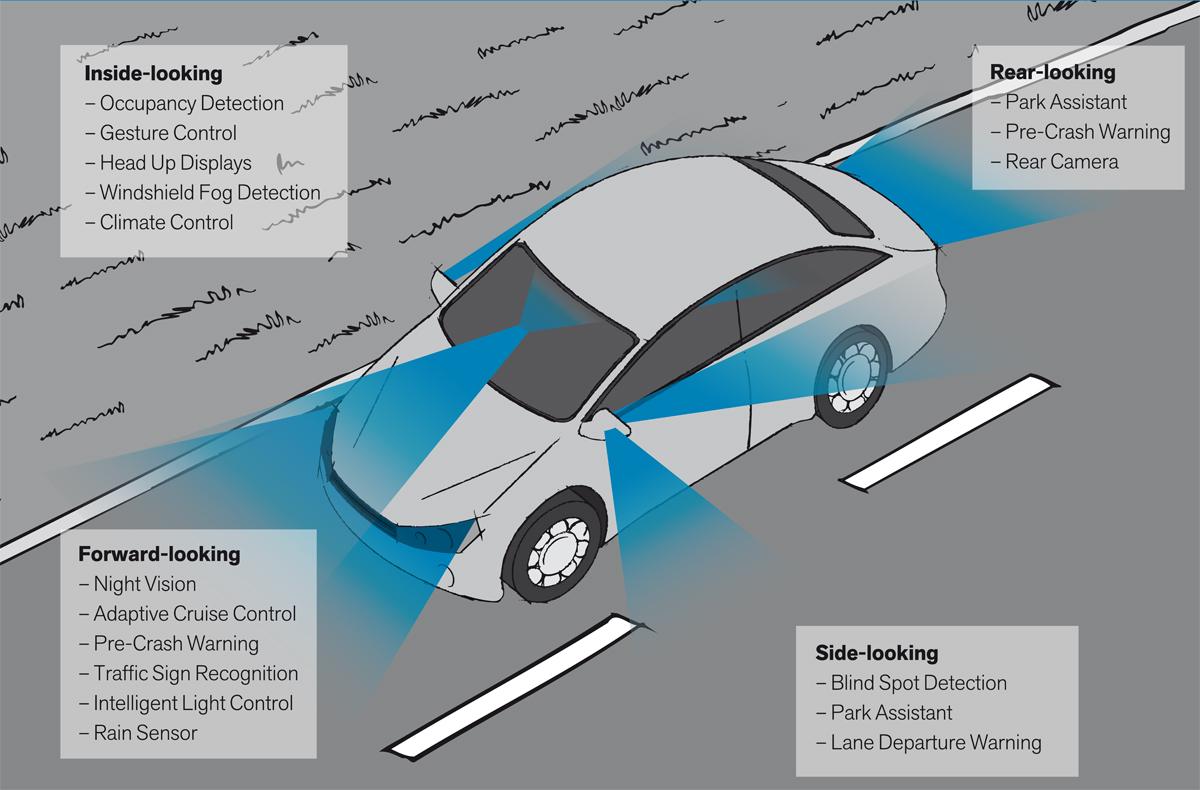 Optics Balzers Automotive