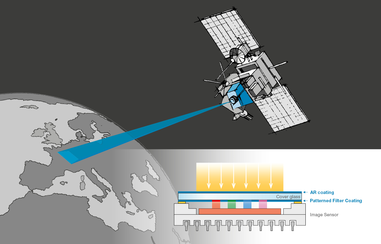 Optics Balzers - Earth Observation