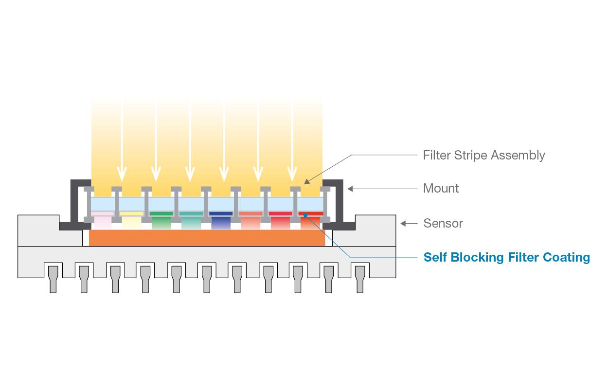 Optics Balzers Swir Bandpass Filters Band Pass Schematic Of